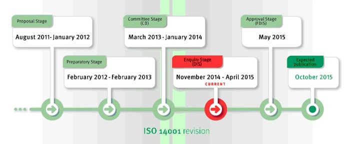 ISO 14001 is Being Revised